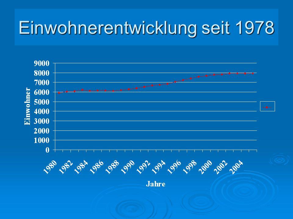 Einwohnerentwicklung seit 1978