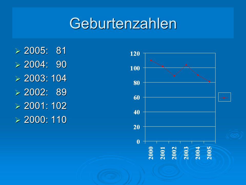 Geburtenzahlen 2005: 81 2005: 81 2004: 90 2004: 90 2003: 104 2003: 104 2002: 89 2002: 89 2001: 102 2001: 102 2000: 110 2000: 110