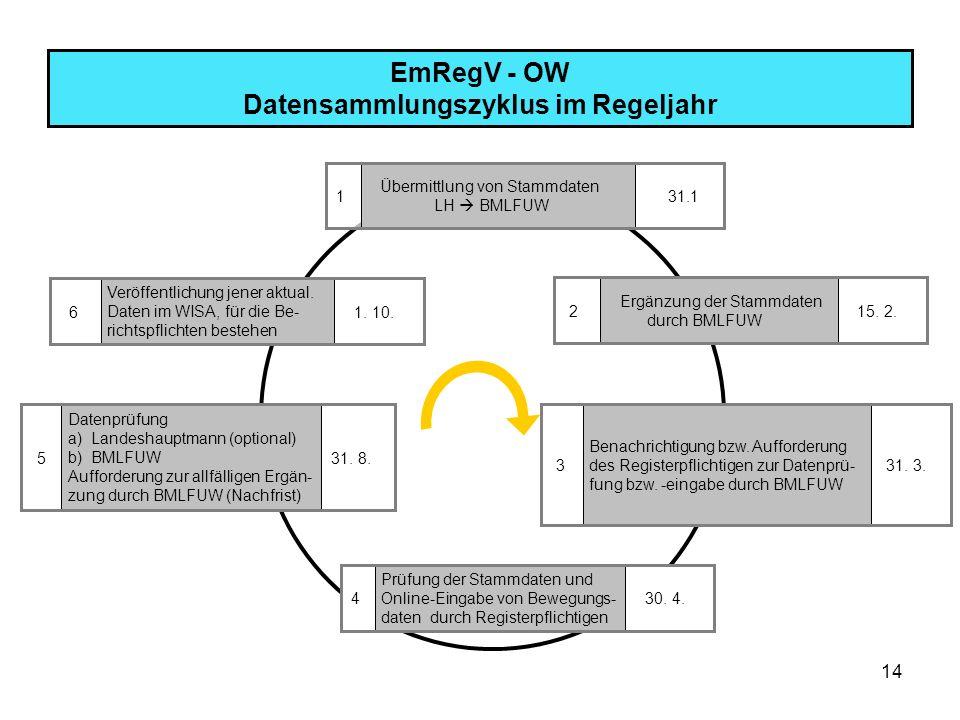 14 EmRegV - OW Datensammlungszyklus im Regeljahr Veröffentlichung jener aktual. Daten im WISA, für die Be- richtspflichten bestehen 1. 10. 6 Übermittl