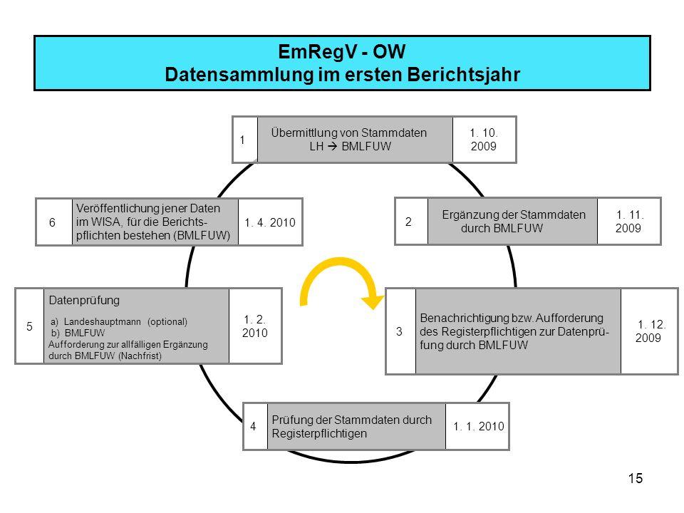 15 EmRegV - OW Datensammlung im ersten Berichtsjahr Veröffentlichung jener Daten im WISA, für die Berichts- pflichten bestehen (BMLFUW) 1. 4. 2010 6 Ü