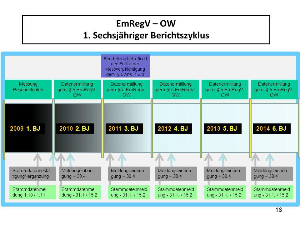 18 EmRegV – OW 1. Sechsjähriger Berichtszyklus 2009 1. BJ2010 2. BJ2011 3. BJ2012 4. BJ2013 5. BJ2014 6. BJ Messung Bescheiddaten Datenermitllung gem.