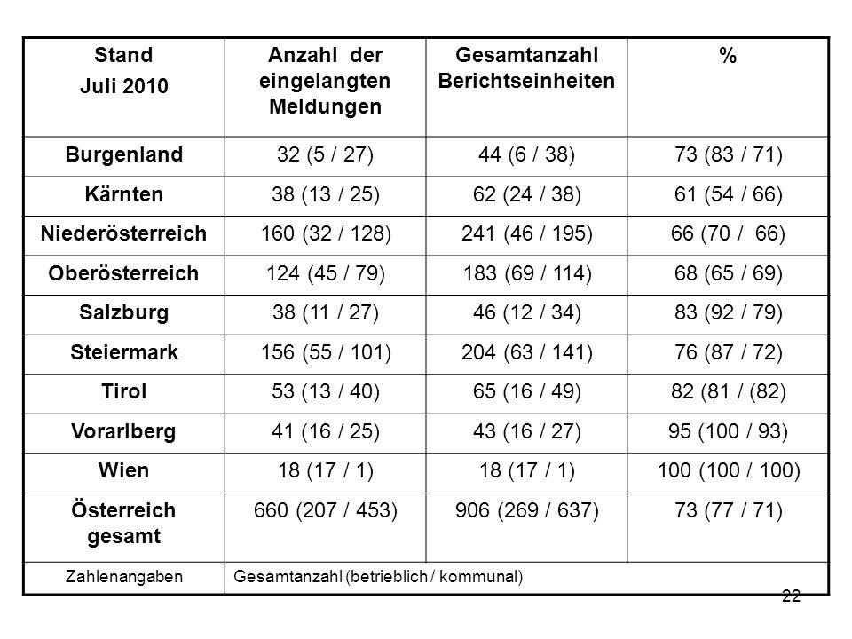 22 Stand Juli 2010 Anzahl der eingelangten Meldungen Gesamtanzahl Berichtseinheiten % Burgenland32 (5 / 27)44 (6 / 38)73 (83 / 71) Kärnten38 (13 / 25)