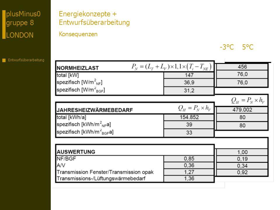 plusMinus0 gruppe 8 LONDON Entwurfsüberarbeitung Energiekonzepte + Entwurfsüberarbeitung Konsequenzen -3°C5°C