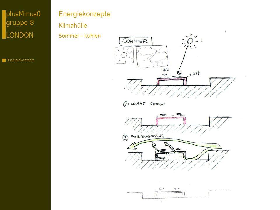 plusMinus0 gruppe 8 LONDON Energiekonzepte Klimahülle Sommer - kühlen