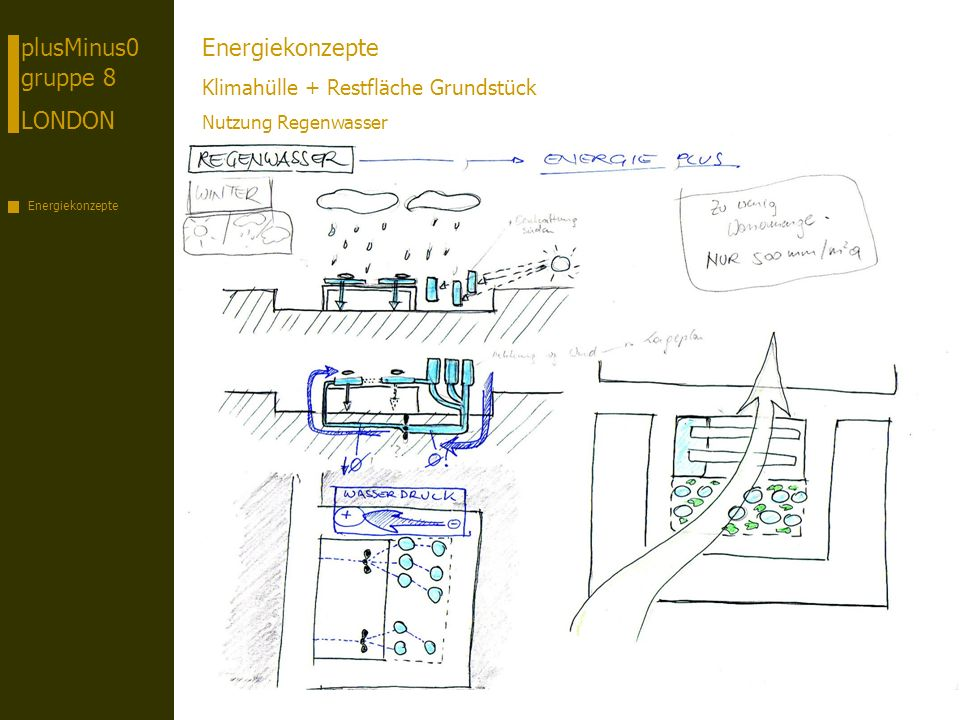 plusMinus0 gruppe 8 LONDON Energiekonzepte Klimahülle + Restfläche Grundstück Nutzung Regenwasser