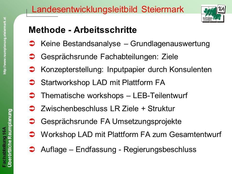 Fachabteilung 16A http://www.raumplanung.steiermark.at Überörtliche Raumplanung Landesentwicklungsleitbild Steiermark LEB Struktur Ü4 Programmpakete (Ziele) Ü3 Handlungsfelder (Maßnahmen) ÜStrategische Projekte (zur Umsetzung, laufende Änderung geplant)