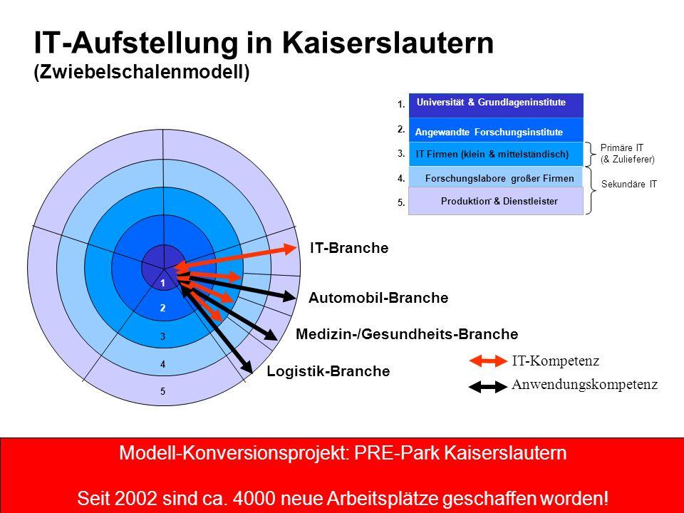 1 2 3 4 5 IT-Branche Automobil-Branche Medizin-/Gesundheits-Branche Logistik-Branche Angewandte Forschungsinstitute IT Firmen (klein & mittelständisch