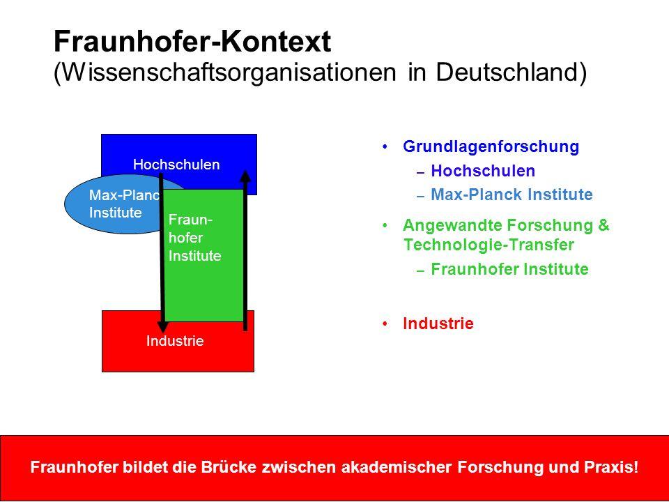 Grundlagenforschung – Hochschulen – Max-Planck Institute Angewandte Forschung & Technologie-Transfer – Fraunhofer Institute Industrie Hochschulen Industrie Max-Planck Institute Fraun- hofer Institute Fraunhofer bildet die Brücke zwischen akademischer Forschung und Praxis.