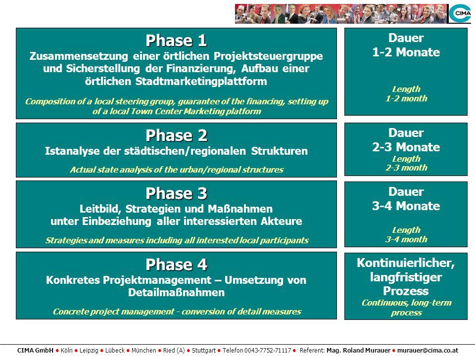 CIMA GmbH Köln Leipzig Lübeck München Ried (A) Stuttgart Telefon 0043-7752-71117 Referent: Mag. Roland Murauer murauer@cima.co.at Phase 1 Zusammensetz