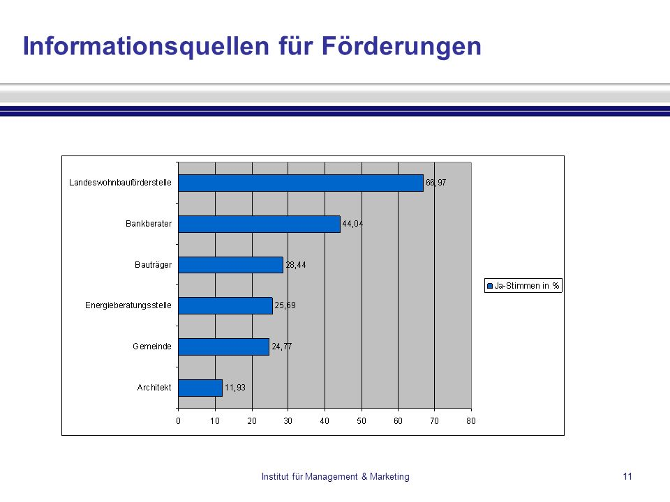 Institut für Management & Marketing11 Informationsquellen für Förderungen