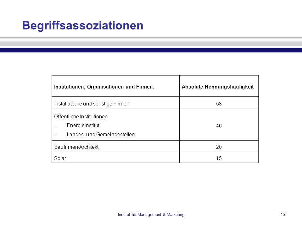 Institut für Management & Marketing15 Begriffsassoziationen Institutionen, Organisationen und Firmen:Absolute Nennungshäufigkeit Installateure und son