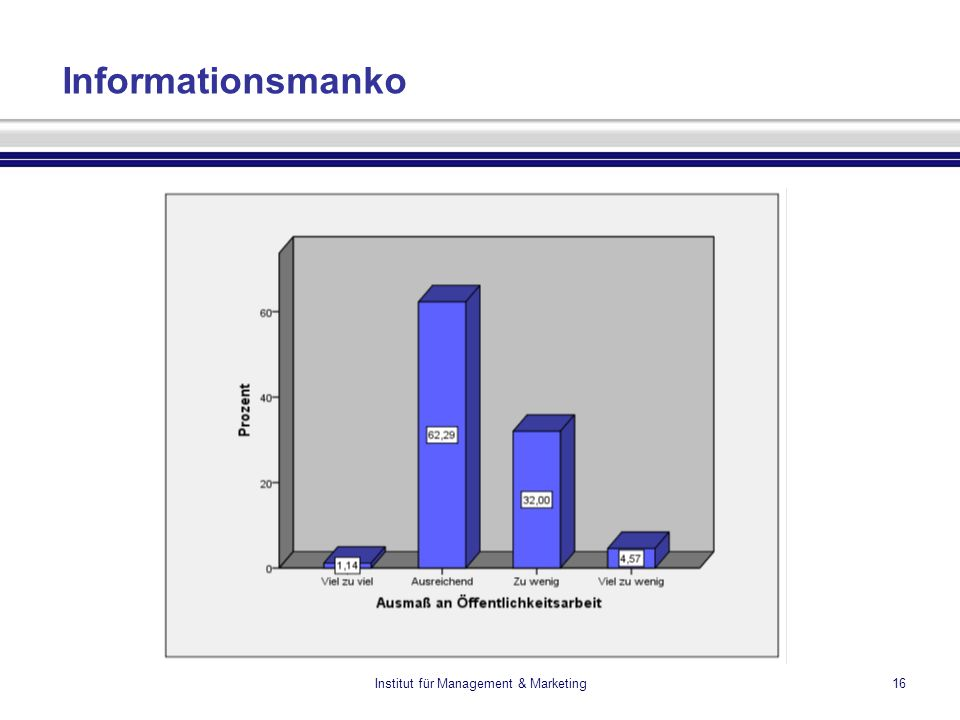 Institut für Management & Marketing16 Informationsmanko
