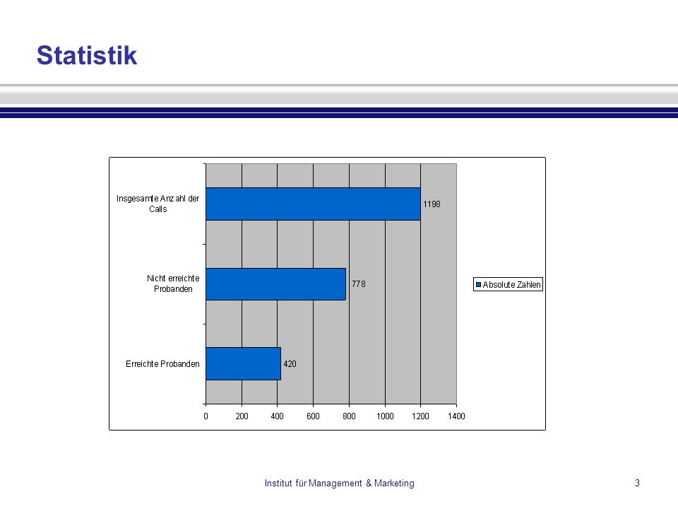 Institut für Management & Marketing4 Statistik