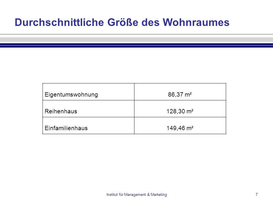 Institut für Management & Marketing7 Durchschnittliche Größe des Wohnraumes Eigentumswohnung86,37 m² Reihenhaus128,30 m² Einfamilienhaus149,46 m²