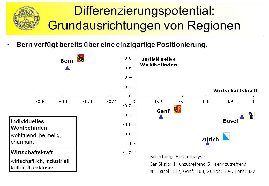 Bern Genf Basel Zürich Bern verfügt bereits über eine einzigartige Positionierung.