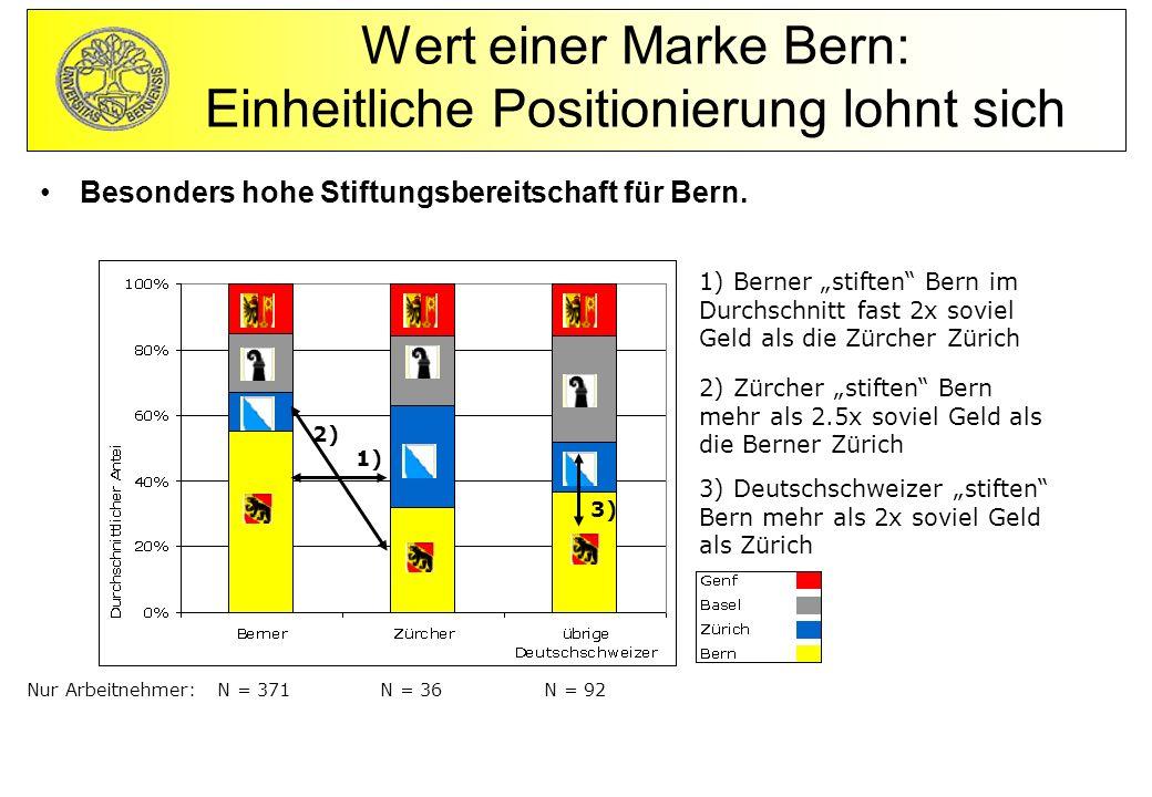 Besonders hohe Stiftungsbereitschaft für Bern.