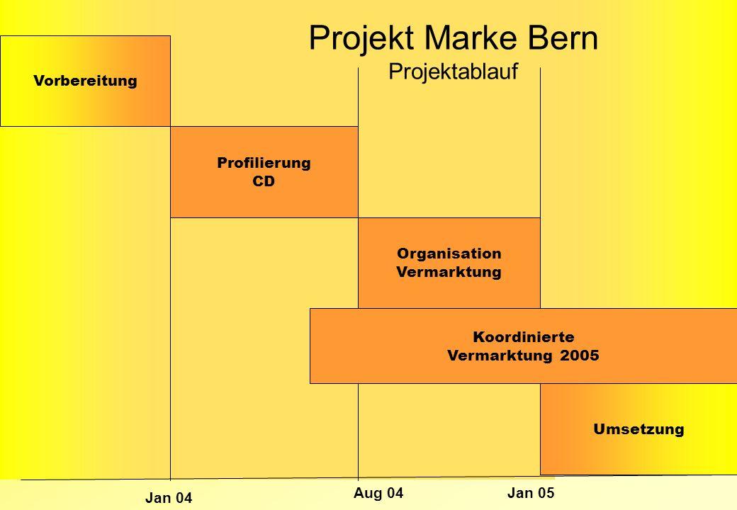 Jan 04 Aug 04Jan 05 Vorbereitung Profilierung CD Organisation Vermarktung Umsetzung Koordinierte Vermarktung 2005 Projekt Marke Bern Projektablauf