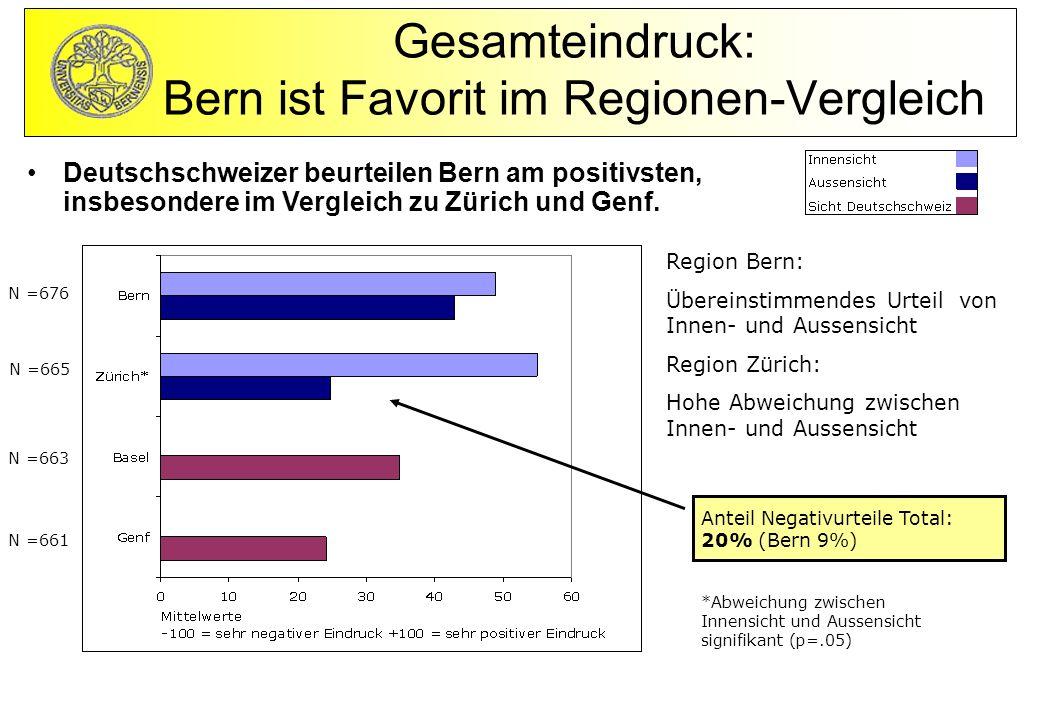 Region Bern: Übereinstimmendes Urteil von Innen- und Aussensicht Region Zürich: Hohe Abweichung zwischen Innen- und Aussensicht Deutschschweizer beurteilen Bern am positivsten, insbesondere im Vergleich zu Zürich und Genf.