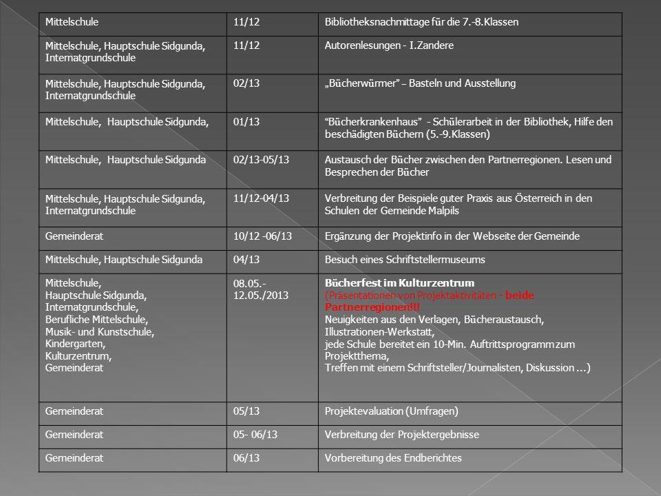 Mittelschule11/12 Bibliotheksnachmittage f ü r die 7.-8.Klassen Mittelschule, Hauptschule Sidgunda, Internatgrundschule 11/12Autorenlesungen - I.Zandere Mittelschule, Hauptschule Sidgunda, Internatgrundschule 02/13 B ü cherw ü rmer – Basteln und Ausstellung Mittelschule, Hauptschule Sidgunda,01/13 B ü cherkrankenhaus - Sch ü lerarbeit in der Bibliothek, Hilfe den besch ä digten B ü chern (5.-9.Klassen) Mittelschule, Hauptschule Sidgunda02/13-05/13 Austausch der B ü cher zwischen den Partnerregionen.