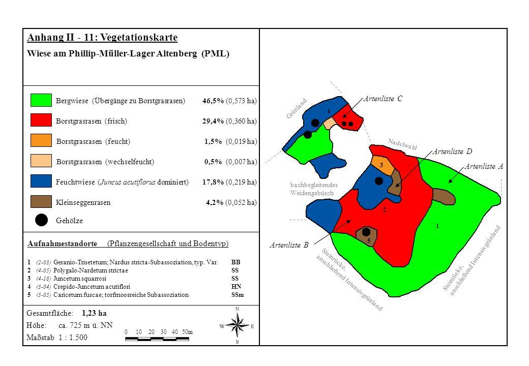 Gehölze Aufnahmestandorte (Pflanzengesellschaft und Bodentyp) 1 (2-03) Geranio-Trisetetum; Nardus stricta-Subassoziation, typ. Var. BB 2 (4-05) Polyga