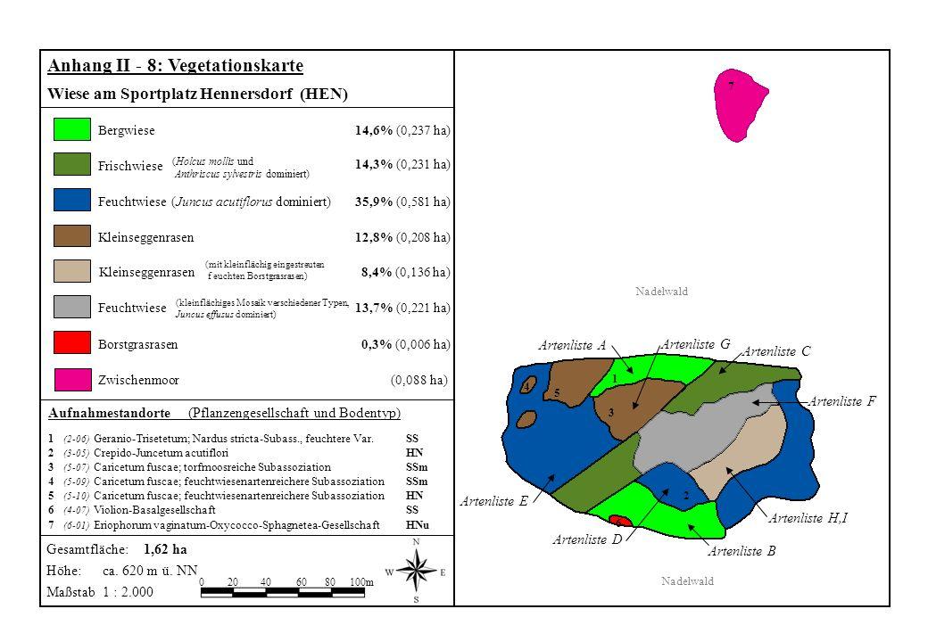 Aufnahmestandorte (Pflanzengesellschaft und Bodentyp) 1 (2-06) Geranio-Trisetetum; Nardus stricta-Subass., feuchtere Var. SS 2 (3-05) Crepido-Juncetum