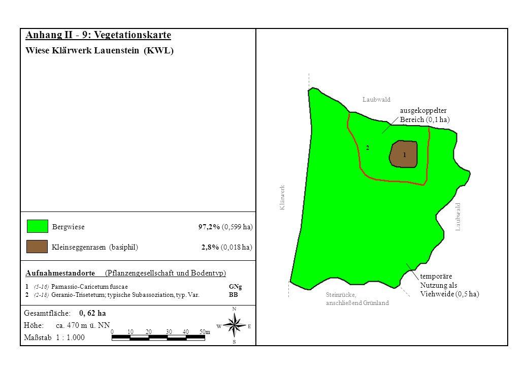 Kleinseggenrasen (basiphil) 2,8% (0,018 ha) Aufnahmestandorte (Pflanzengesellschaft und Bodentyp) 1 (5-16) Parnassio-Caricetum fuscae GNg 2 (2-18) Ger