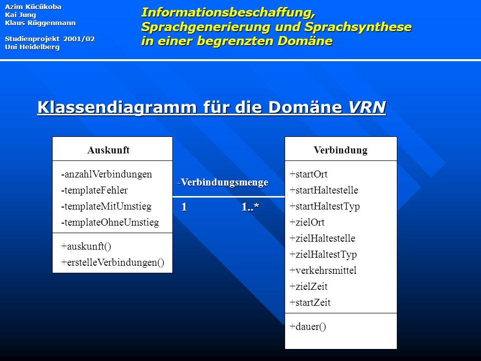 Azim Kücükoba Kai Jung Klaus Rüggenmann Studienprojekt 2001/02 Uni Heidelberg Informationsbeschaffung, Sprachgenerierung und Sprachsynthese in einer begrenzten Domäne Klassendiagramm für die Domäne VRN 11..* -Verbindungsmenge VerbindungAuskunft +startOrt +startHaltestelle +startHaltestTyp +zielOrt +zielHaltestelle +zielHaltestTyp +verkehrsmittel +zielZeit +startZeit +dauer() +auskunft() -anzahlVerbindungen -templateFehler -templateMitUmstieg -templateOhneUmstieg +erstelleVerbindungen()