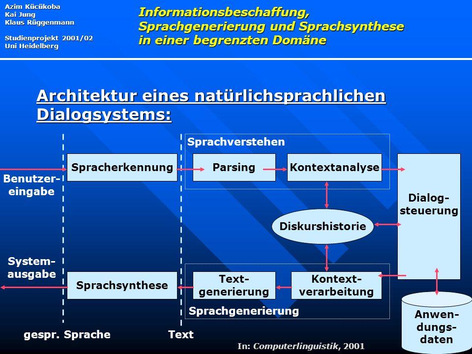 Azim Kücükoba Kai Jung Klaus Rüggenmann Studienprojekt 2001/02 Uni Heidelberg Informationsbeschaffung, Sprachgenerierung und Sprachsynthese in einer begrenzten Domäne Architektur eines natürlichsprachlichen Dialogsystems: Anwen- dungs- daten SpracherkennungParsingKontextanalyse Kontext- verarbeitung Sprachsynthese Text- generierung Dialog- steuerung Diskurshistorie Sprachverstehen Sprachgenerierung Textgespr.