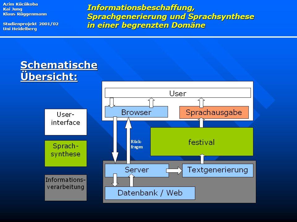 Azim Kücükoba Kai Jung Klaus Rüggenmann Studienprojekt 2001/02 Uni Heidelberg Informationsbeschaffung, Sprachgenerierung und Sprachsynthese in einer begrenzten Domäne Schematische Übersicht: