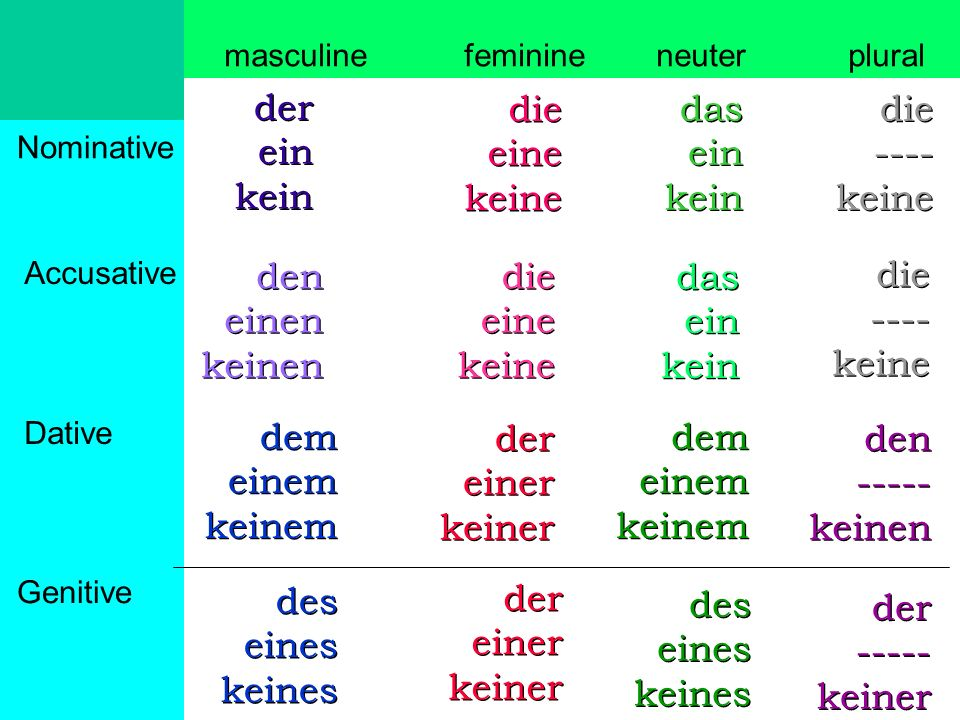 A noun that is in the genitive case shows a close relationship to another noun.