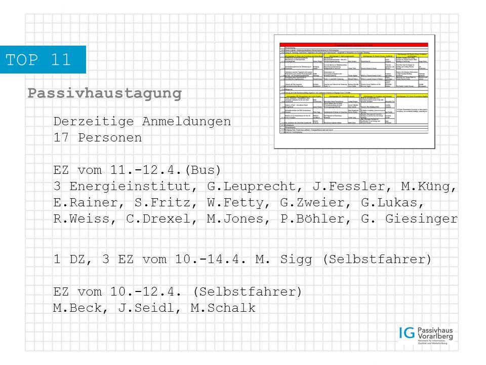 TOP 11 Passivhaustagung Derzeitige Anmeldungen 17 Personen EZ vom 11.-12.4.(Bus) 3 Energieinstitut, G.Leuprecht, J.Fessler, M.Küng, E.Rainer, S.Fritz, W.Fetty, G.Zweier, G.Lukas, R.Weiss, C.Drexel, M.Jones, P.Böhler, G.