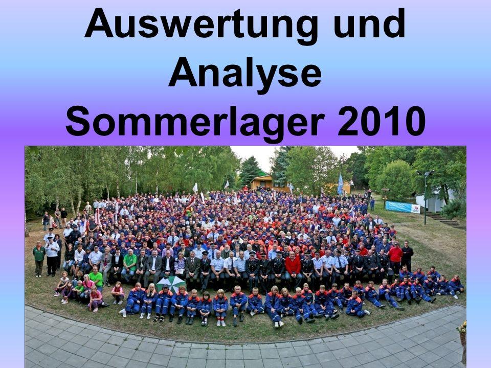 Auswertung und Analyse Sommerlager 2010