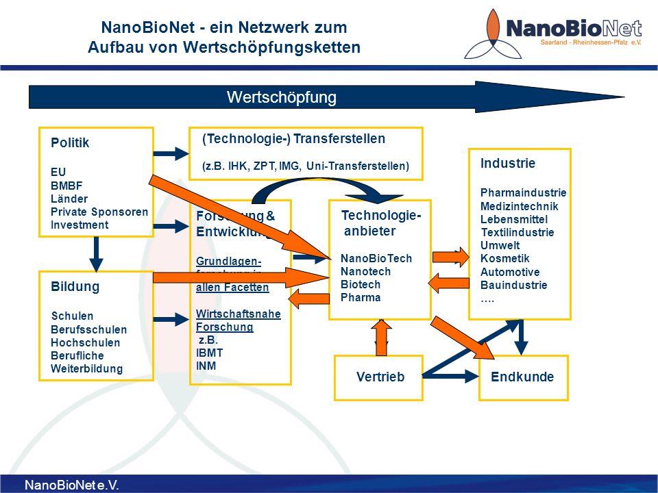 NanoBioNet e.V.