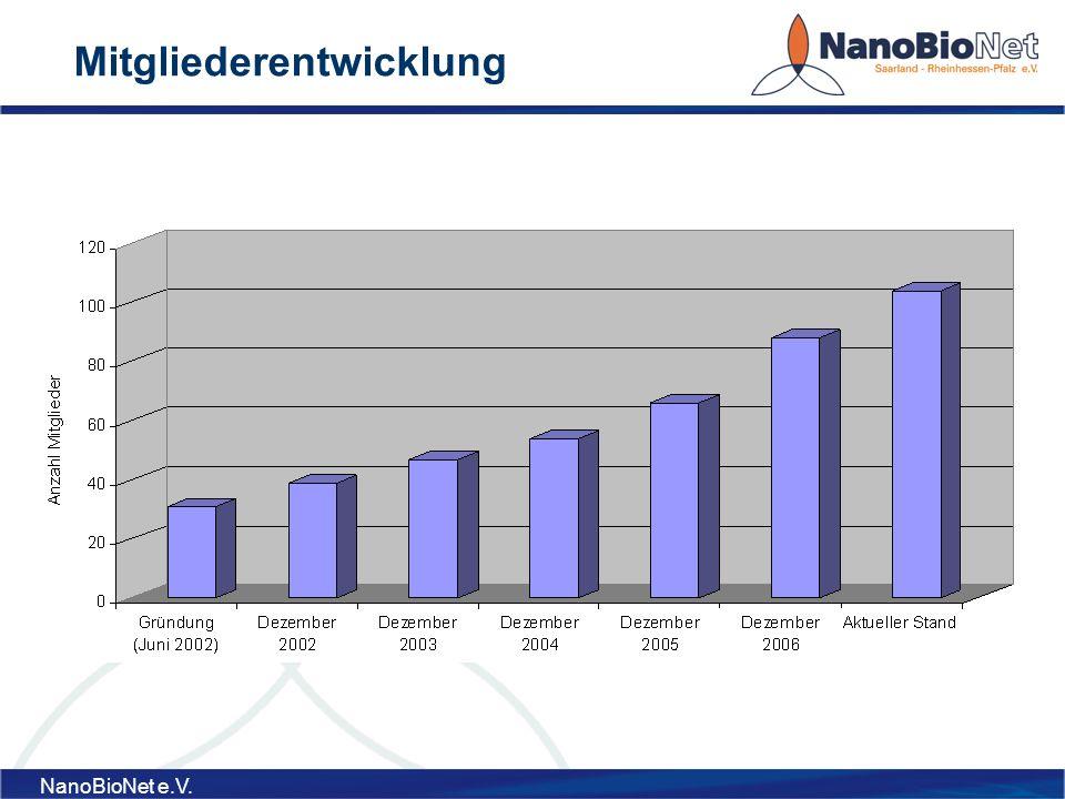 NanoBioNet e.V. Mitgliederentwicklung