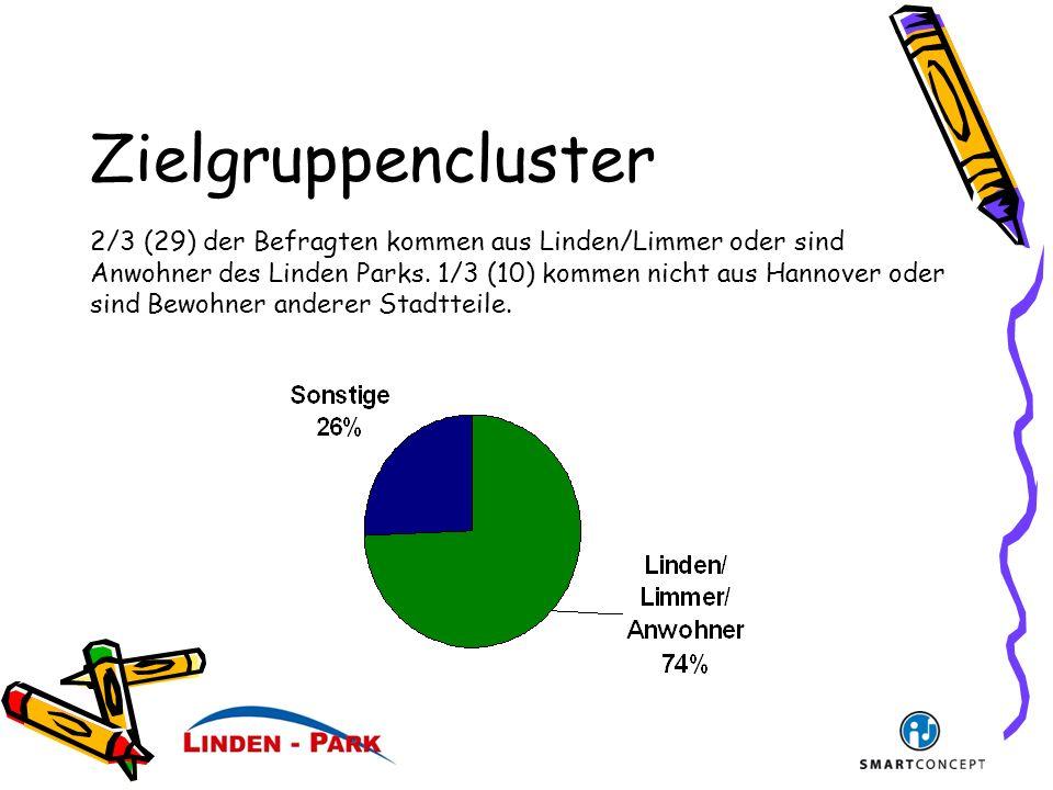 Zielgruppencluster 2/3 (29) der Befragten kommen aus Linden/Limmer oder sind Anwohner des Linden Parks.