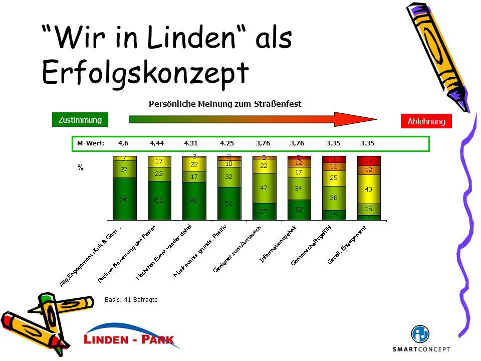 Wir in Linden als Erfolgskonzept Ablehnung Zustimmung Persönliche Meinung zum Straßenfest M-Wert: 4,6 4,44 4.31 4.25 3,76 3,76 3.35 3.35 % Basis: 41 Befragte