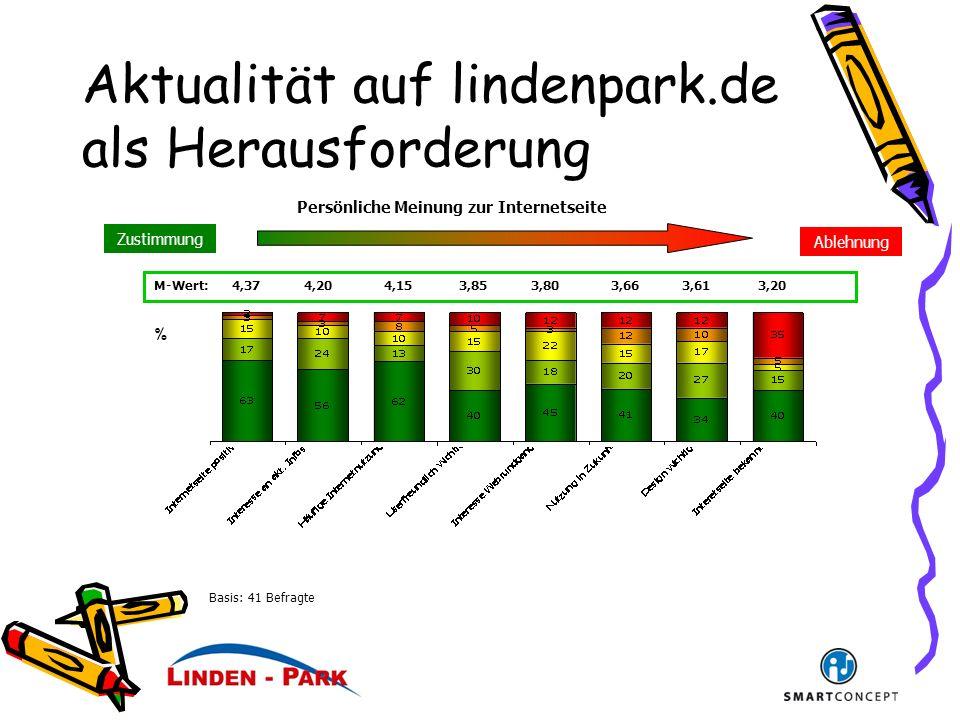 Aktualität auf lindenpark.de als Herausforderung Ablehnung Zustimmung M-Wert: 4,37 4,20 4,15 3,85 3,80 3,66 3,61 3,20 % Persönliche Meinung zur Internetseite Basis: 41 Befragte