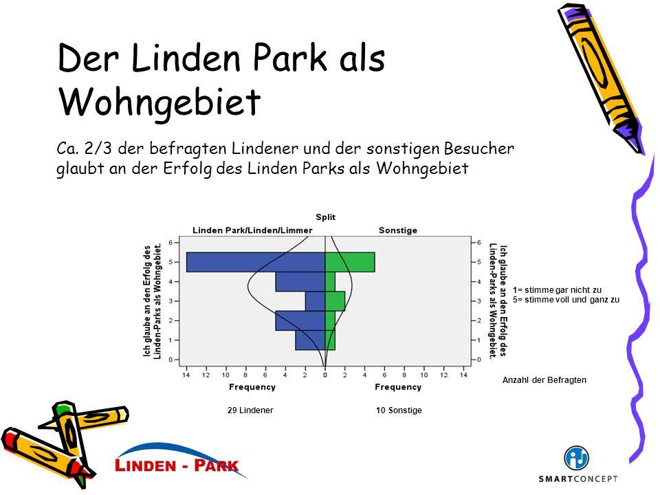 Der Linden Park als Wohngebiet 29 Lindener10 Sonstige Anzahl der Befragten 1= stimme gar nicht zu 5= stimme voll und ganz zu Ca.