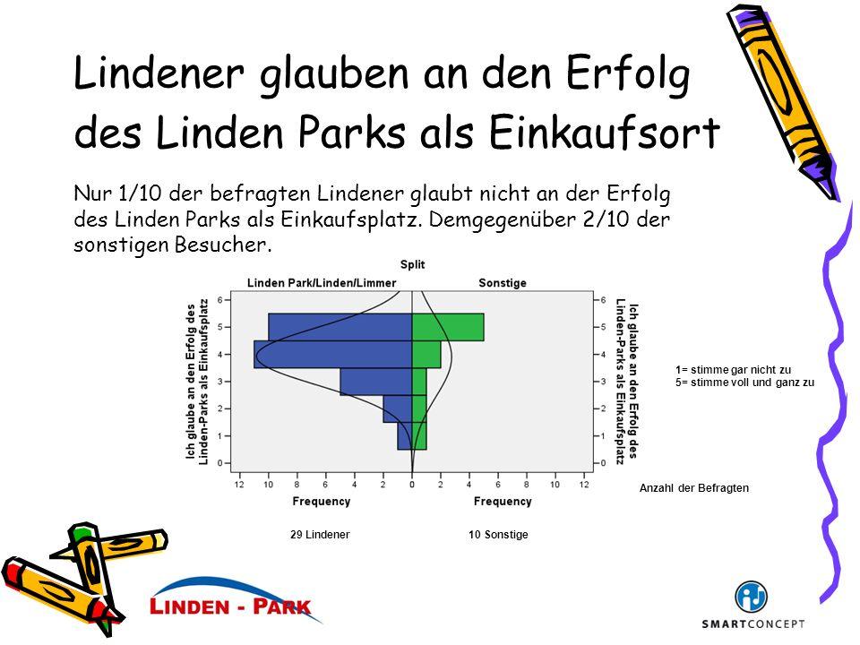 Lindener glauben an den Erfolg des Linden Parks als Einkaufsort Anzahl der Befragten 1= stimme gar nicht zu 5= stimme voll und ganz zu 29 Lindener10 Sonstige Nur 1/10 der befragten Lindener glaubt nicht an der Erfolg des Linden Parks als Einkaufsplatz.