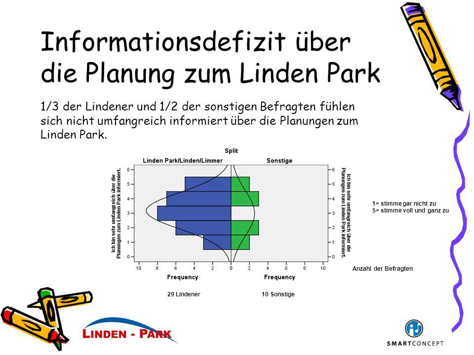 Informationsdefizit über die Planung zum Linden Park Anzahl der Befragten 1= stimme gar nicht zu 5= stimme voll und ganz zu 29 Lindener10 Sonstige 1/3 der Lindener und 1/2 der sonstigen Befragten fühlen sich nicht umfangreich informiert über die Planungen zum Linden Park.