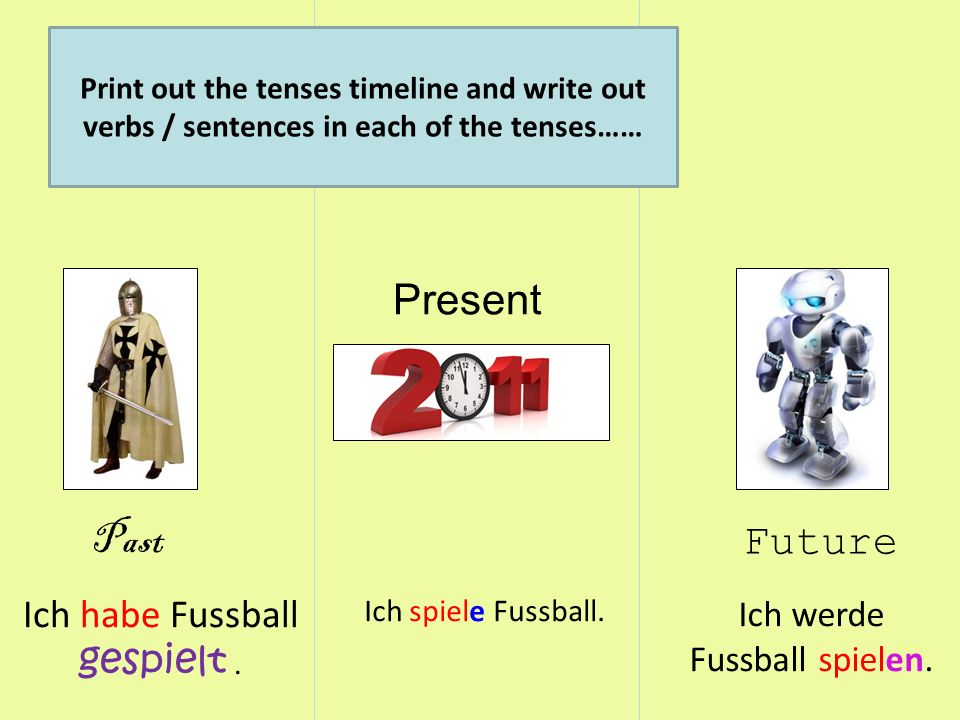 Past Present Future Print out the tenses timeline and write out verbs / sentences in each of the tenses…… Ich habe Fussball gespielt. Ich spiele Fussb