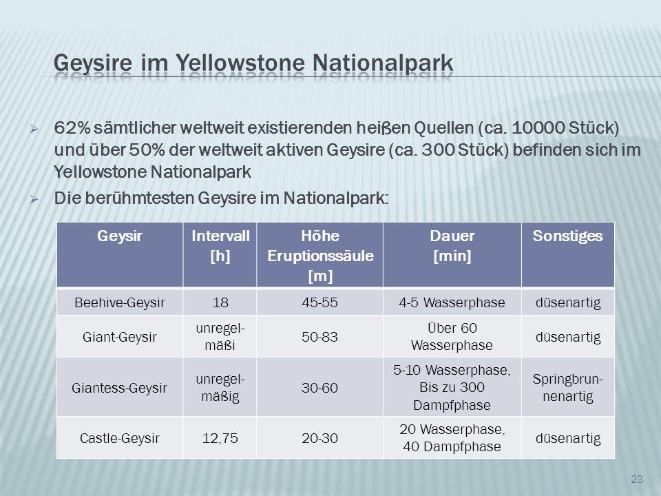 23 62% sämtlicher weltweit existierenden heißen Quellen (ca. 10000 Stück) und über 50% der weltweit aktiven Geysire (ca. 300 Stück) befinden sich im Y