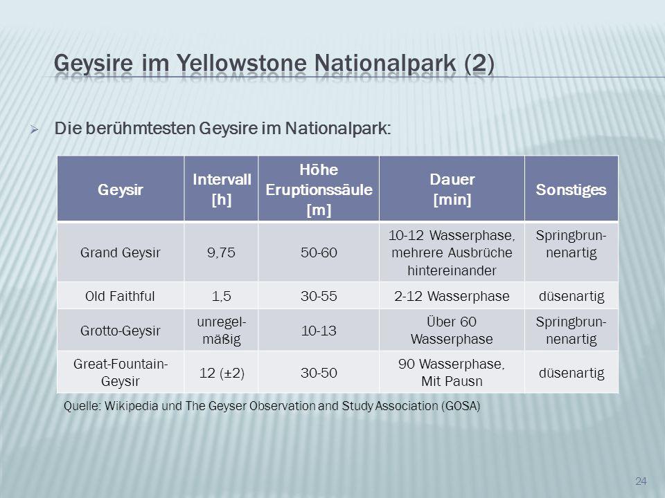 24 Die berühmtesten Geysire im Nationalpark: Geysir Intervall [h] Höhe Eruptionssäule [m] Dauer [min] Sonstiges Grand Geysir9,7550-60 10-12 Wasserphas