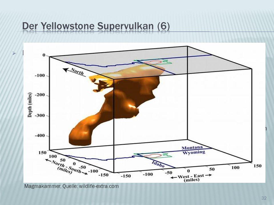Momentane Entwicklung: Gravimetrische Untersuchen (Universität Utah) ergaben einen Anstieg des Bodenlevels um 18cm zwischen 2004 und 2006 (derzeit 5-8