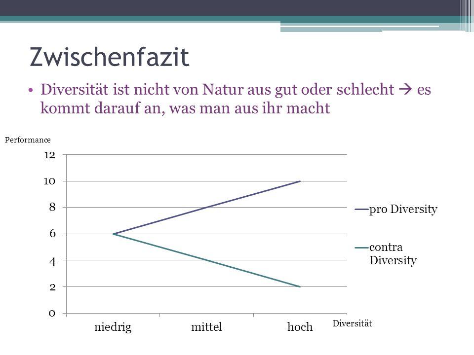 Zwischenfazit Diversität ist nicht von Natur aus gut oder schlecht es kommt darauf an, was man aus ihr macht Performance