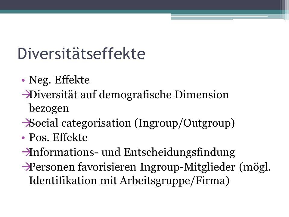 Diversitätseffekte Neg. Effekte Diversität auf demografische Dimension bezogen Social categorisation (Ingroup/Outgroup) Pos. Effekte Informations- und