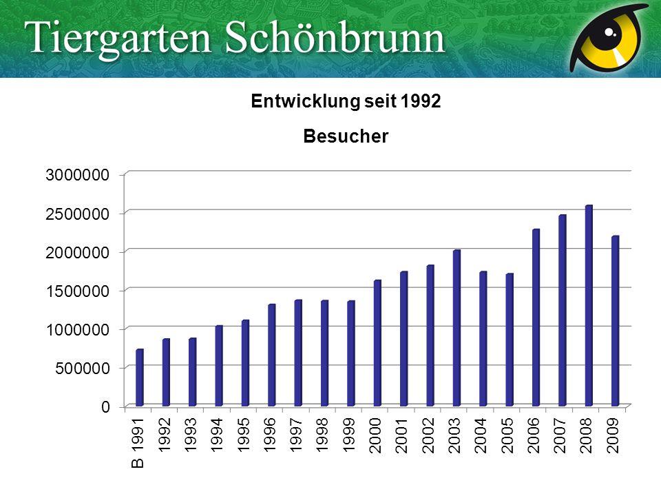 Entwicklung seit 1992 Besucher