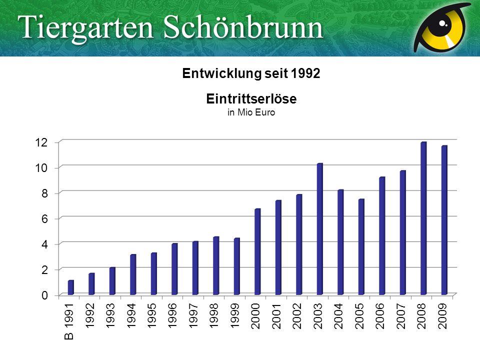 Entwicklung seit 1992 Eintrittserlöse in Mio Euro