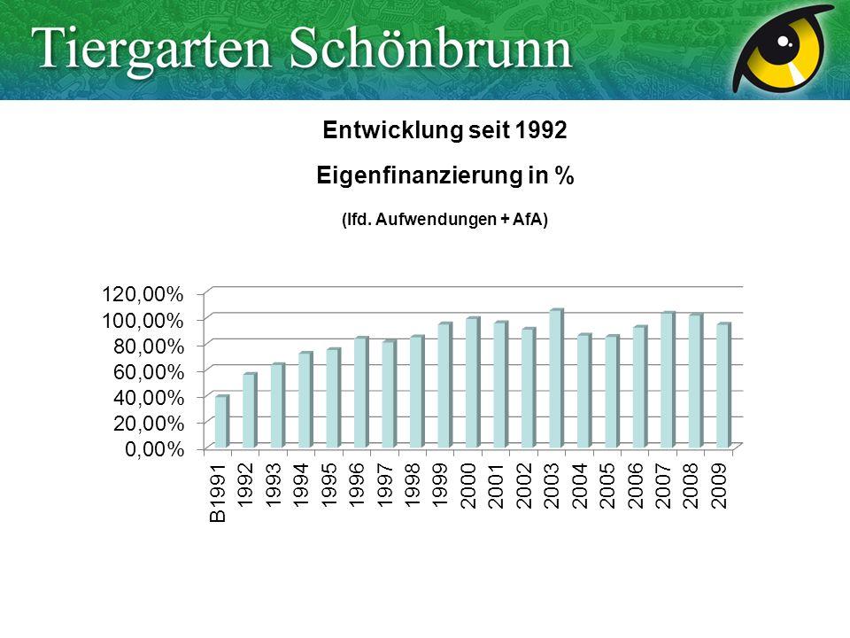 Entwicklung seit 1992 Eigenfinanzierung in % (lfd. Aufwendungen + AfA)