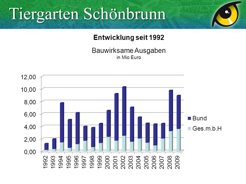 Entwicklung seit 1992 Bauwirksame Ausgaben in Mio Euro